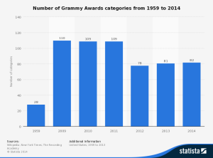number-of-grammy-awards-categories
