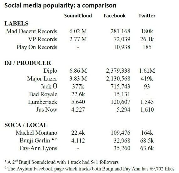 music popularity