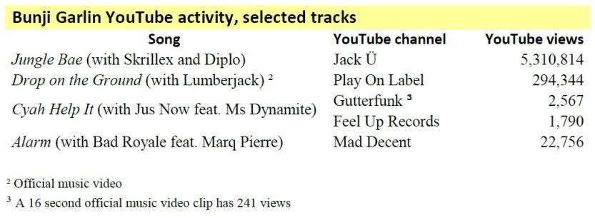 youtube views-bunji