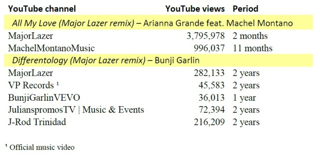 youtube views-majorlazer